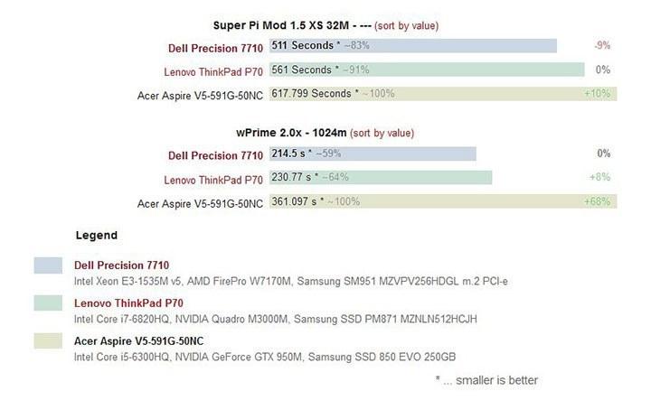 New Dell Precision 7710 giá rẻ nhất 6