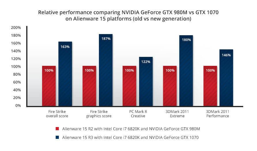 Alienware 15 R3 2017 gaming laptop CPU