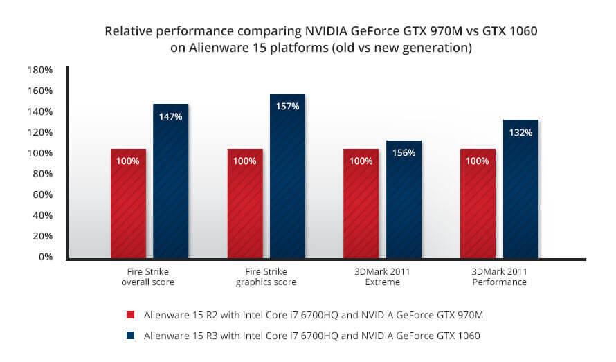 Alienware 15 R3 2017 gaming laptop GPU performance