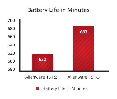 Alienware 15 R3 2017 gaming laptop battery life