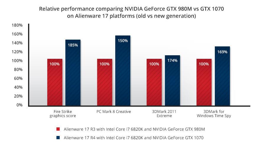 Alienware 17 R3 2017 CPU performance
