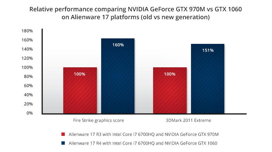 Alienware 17 R3 2017 GPU performance