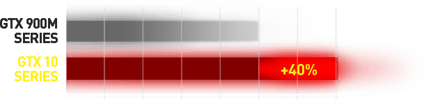 MSI GS73VR 7RF Stealth Pro GTX1060