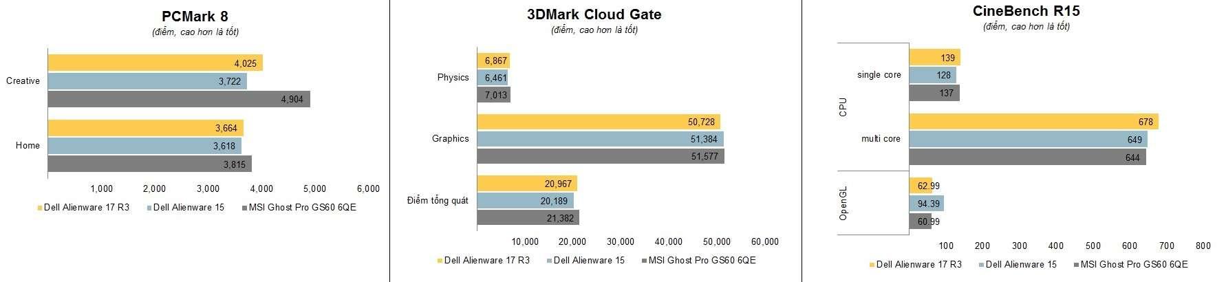 Dell Alienware 17 R3 Core i7 6820HK 17.3 inch Full HD GTX 980M Windows 10