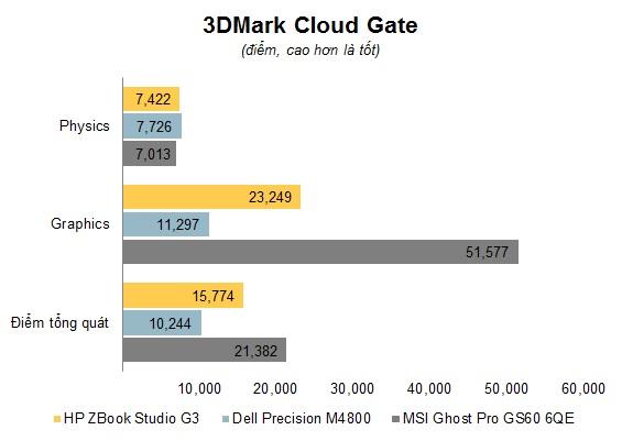 HP ZBook Studio G3 15.6 inch 16GB RAM Quadro M1000M Win 10 Pro